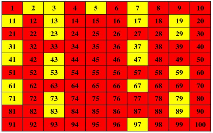 Άσκηση με πρώτους αριθμούς