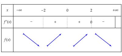 Πώς δημιουργούμε ένα πίνακα μεταβολών με το πακέτο tkz-tab