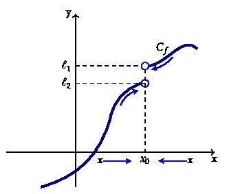 Γραφικά συναρτήσεων με TikZ και Pgfplots